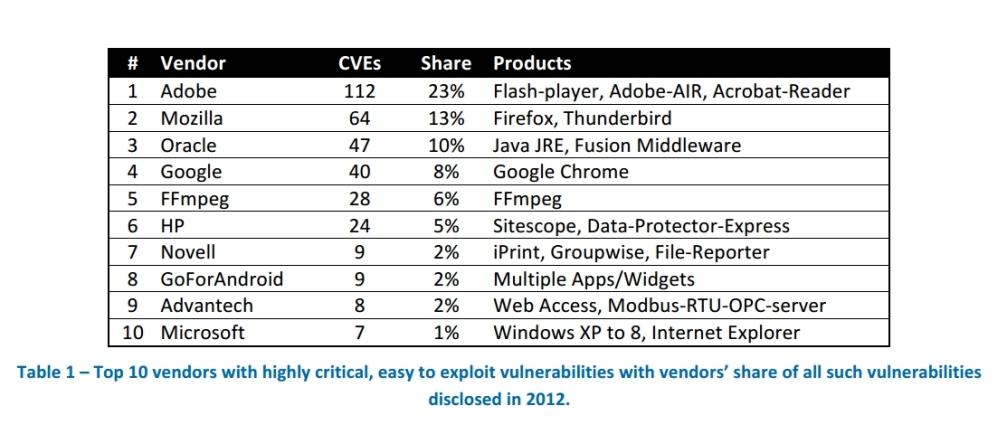 Top Vulnerabilities