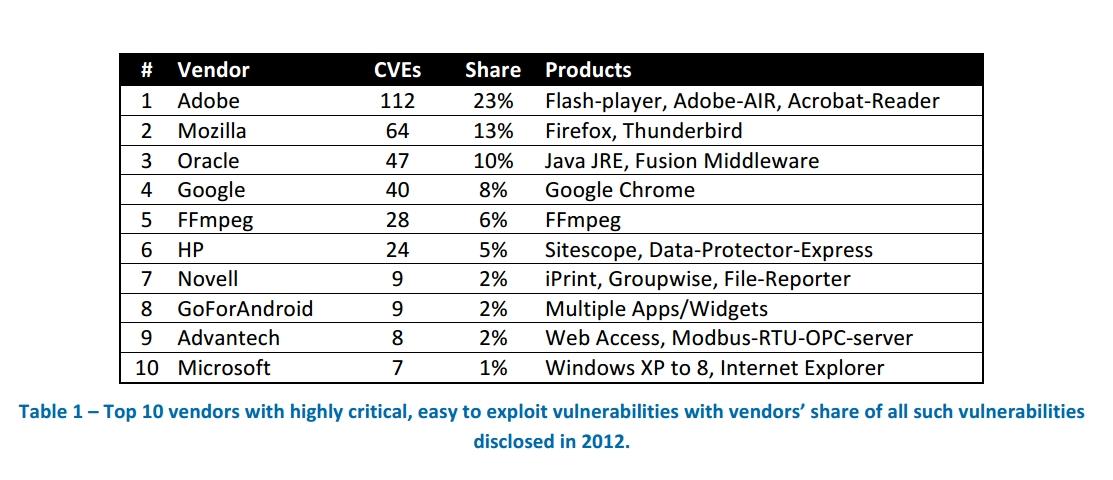 Top Vulnerabilities