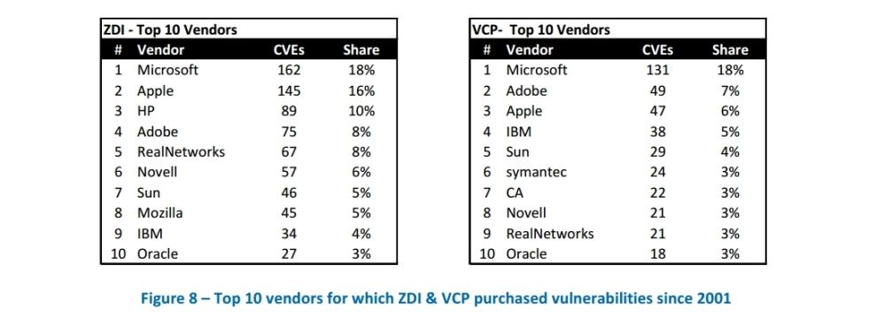 Top 10 vendors